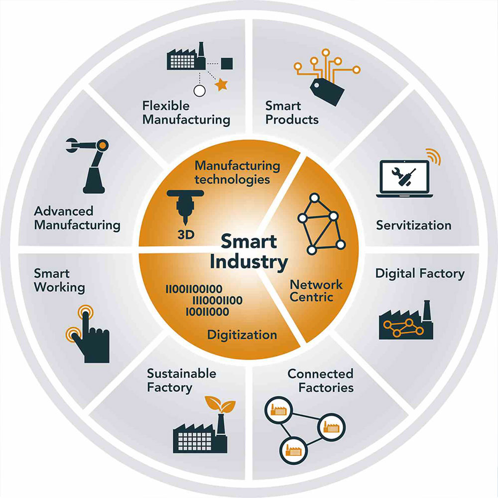 Content-Case-Smart-Factory-Demcon